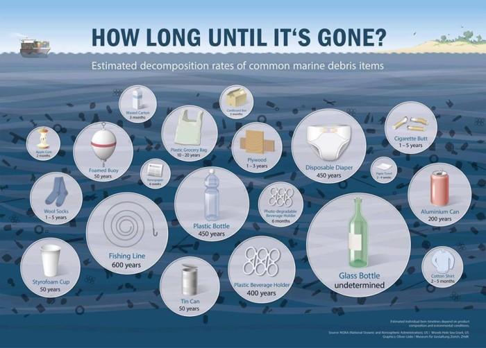 How Long Until It's Gone